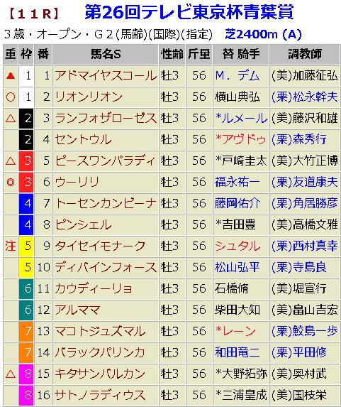 青葉賞2019 予想