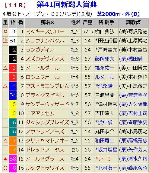 新潟大賞典2019 予想