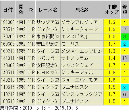 東京芝1600m 重賞 1倍台