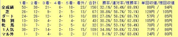 鉄板軸馬 2019年 全体 成績表
