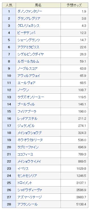 桜花賞2019 予想オッズ