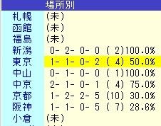 ワントゥワン 競馬場別 成績表