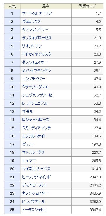 日本ダービー(東京優駿)2019 予想オッズ