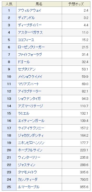 葵ステークス2019 予想オッズ