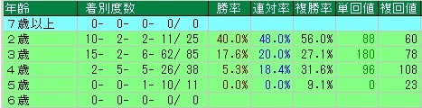 フランケル産駒 年齢別 成績表