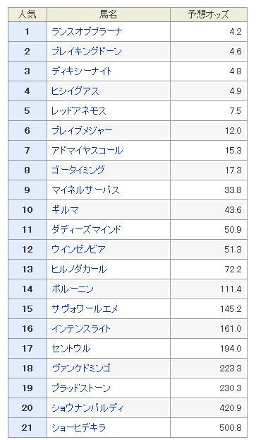 ラジオNIKKEI(日経)2019 予想オッズ