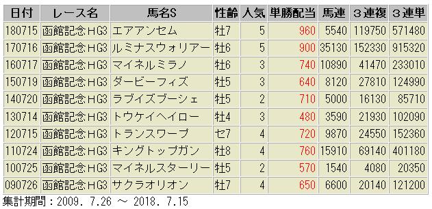 函館記念 過去10年 配当額一覧表