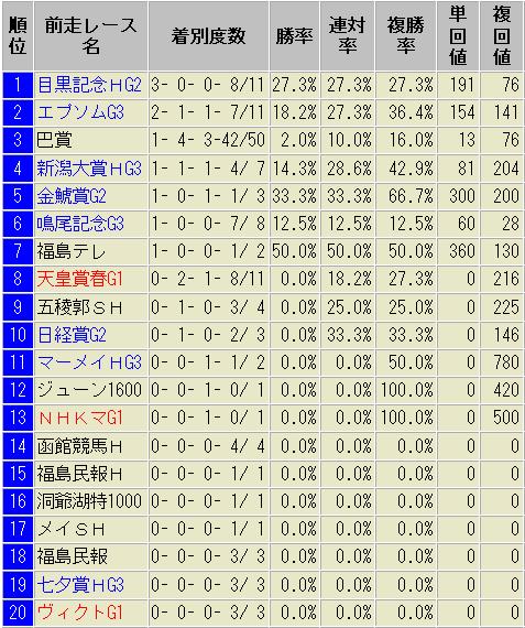 函館記念 前走別 成績表 過去10年