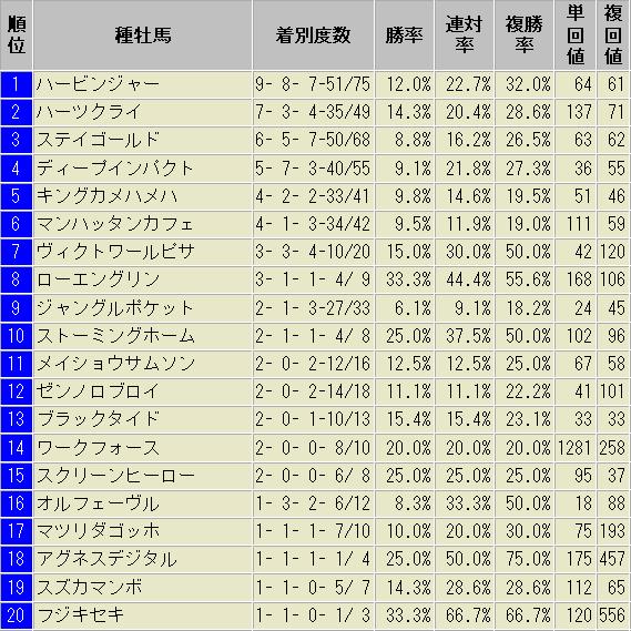 函館芝2000m 種牡馬別 成績表