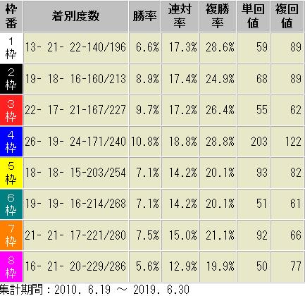 函館芝2000m 枠順別 成績表 2010年以降