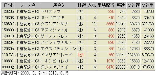 小倉記念 配当額 過去10年