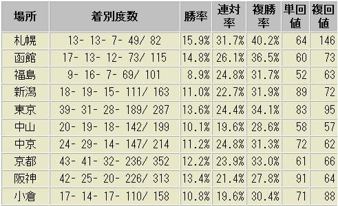 ロードカナロア産駒 競馬場別 成績表