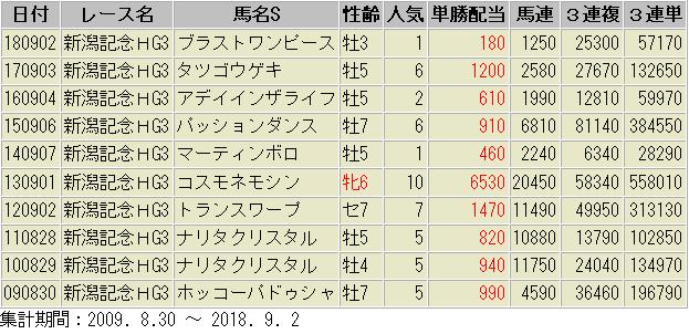 新潟記念 過去10年 配当額