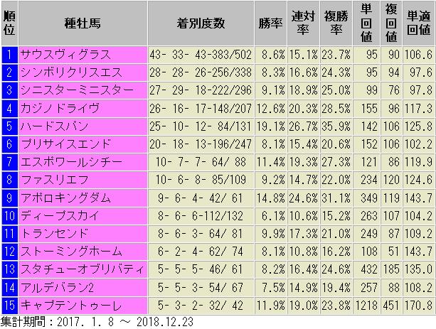 2017~2018年 ダート 道悪 好走 種牡馬
