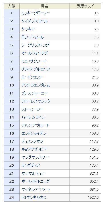 関屋記念2019 予想オッズ