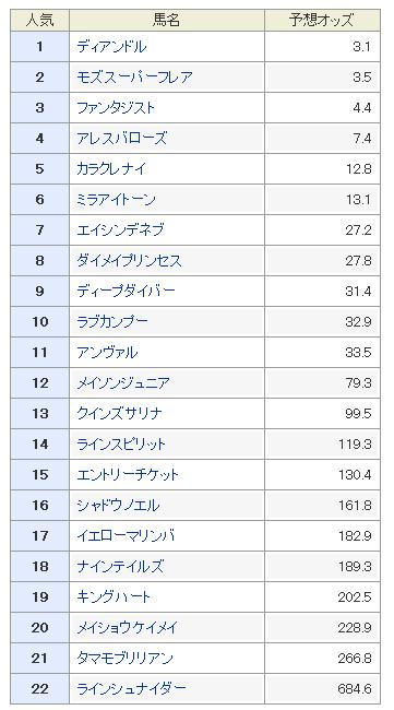 北九州記念2019 予想オッズ