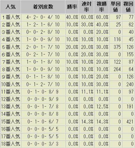 ローズステークス 人気別 成績表