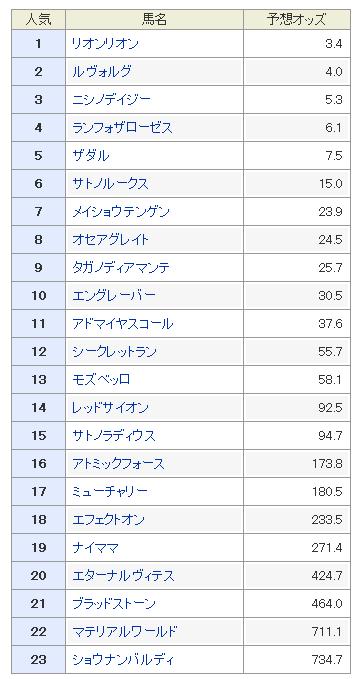 セントライト記念2019 予想オッズ