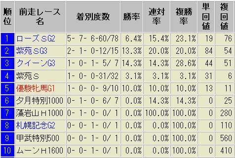 秋華賞 前走レース別 成績表
