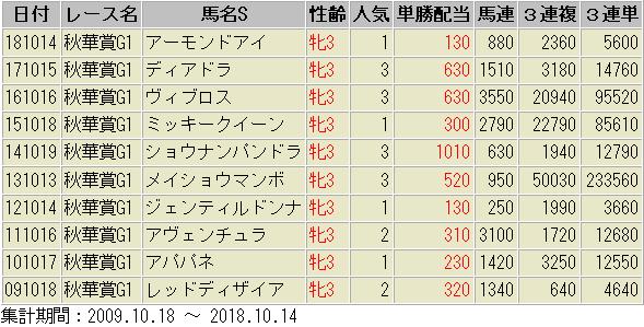 秋華賞 配当額 一覧表 過去10年