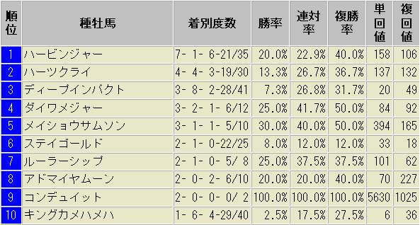 京都芝2000m 良馬場以外 種牡馬別 成績表