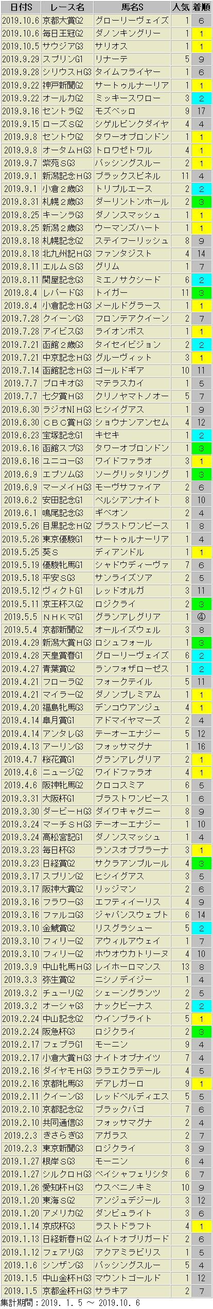 東京スポーツ 虎石 推奨馬 一覧表 2019年