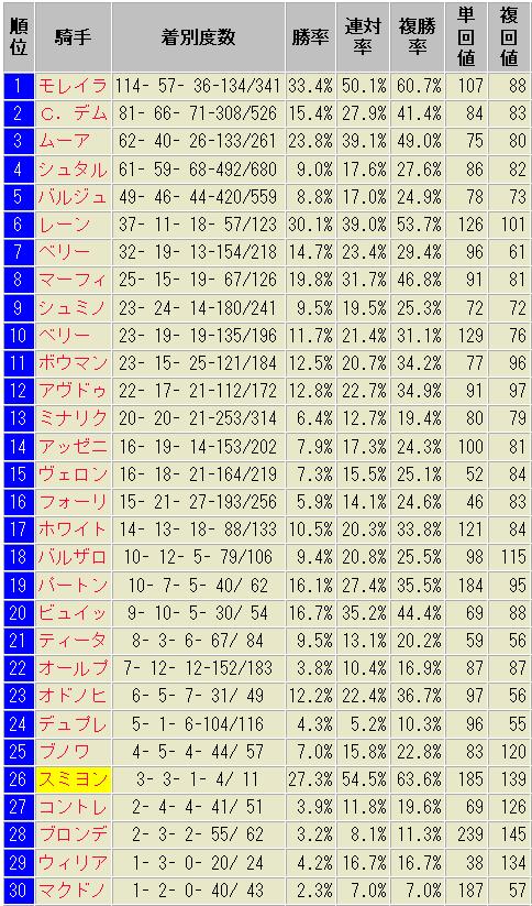 外人騎手 成績表 2015~2019.10