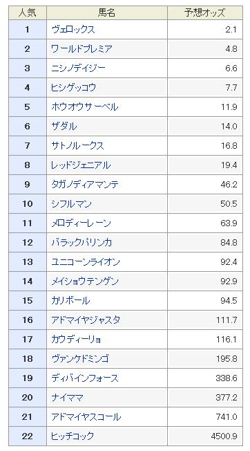 菊花賞2019 予想オッズ