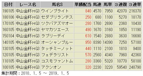 中山金杯 配当額一覧表 過去10年