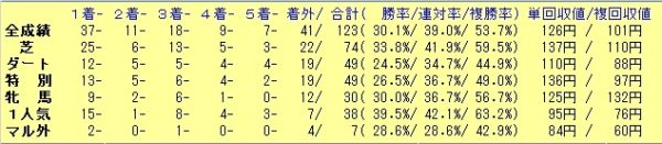レーン騎手 成績表 2019年