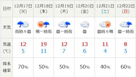 有馬記念2019 中山競馬場 天気予報