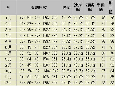 ルメール騎手 月別成績表 2015年以降