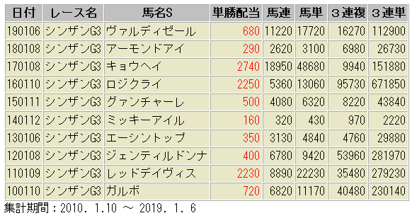 シンザン記念 配当額 一覧表 過去10年