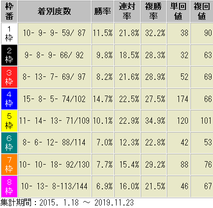 京都芝2400m 枠番別 成績表