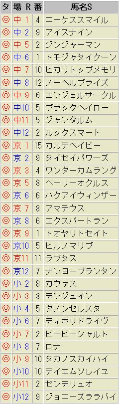 最速馬 1月17日(土)
