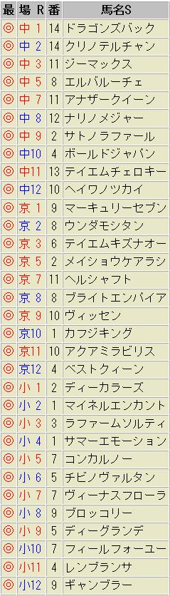 最速馬 1月25日(土)