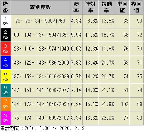 東京ダート1600m 枠順別成績表 2010年以降