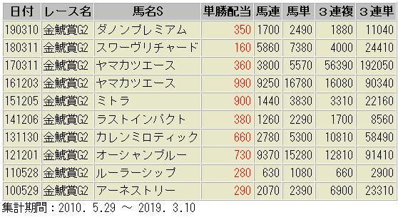金鯱賞 配当額 過去10年