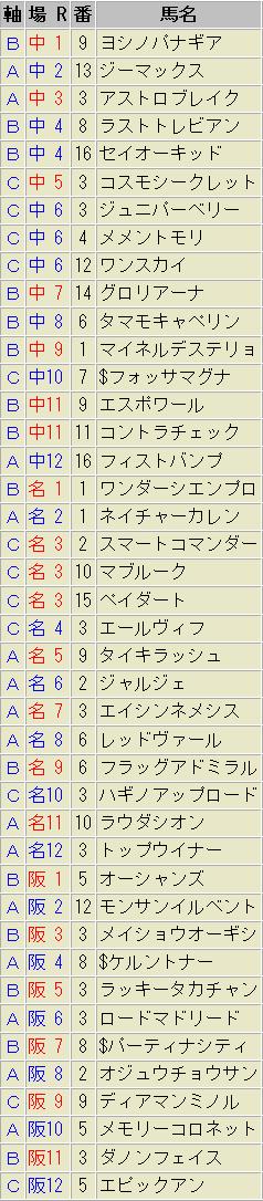 軸馬予想 3月14日(土)
