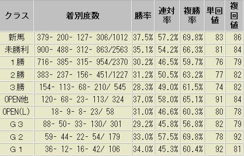 1番人気 芝 クラス別 成績表