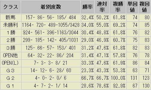 1番人気 ダート クラス別 成績表