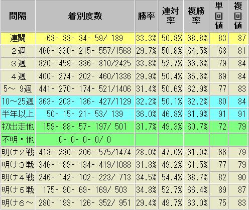 1番人気 レース間隔別 成績表