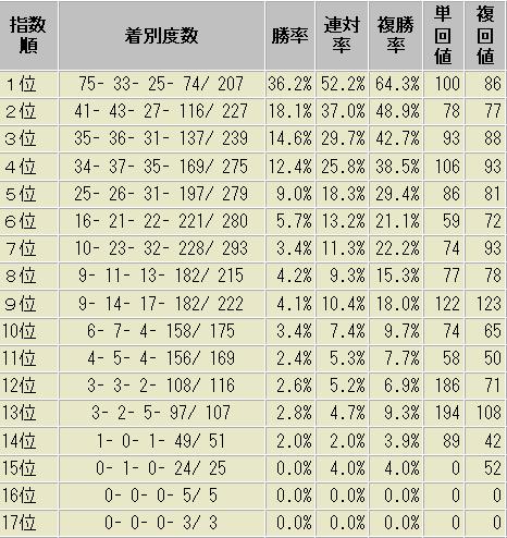 松山騎手 コンピ指数別 成績表