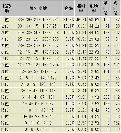 松山騎手 軸馬指数別 成績表