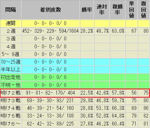 コンピ指数1位 休み明け2戦目 中1週 成績表 ダート