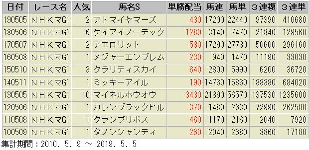 NHKマイル 過去10年 配当額 一覧表