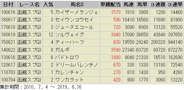 函館スプリントS 配当額 過去10年