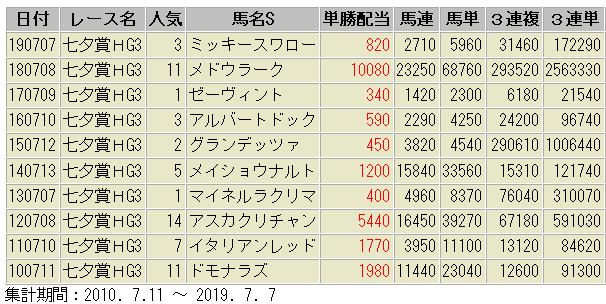 七夕賞 過去10年 配当額一覧表