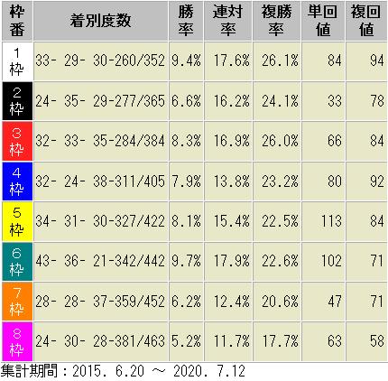 函館芝1200m 枠番別 成績表 2015年以降
