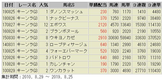 キーンランドカップ 配当額 一覧表 過去10年